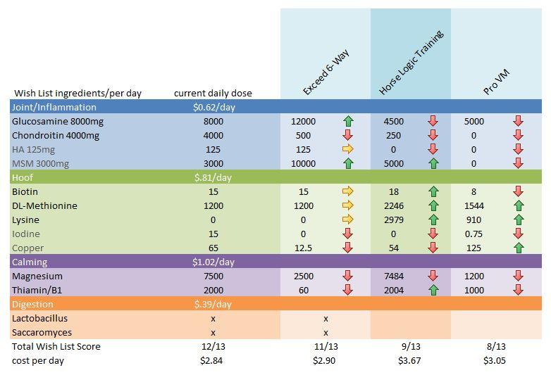 Multi-System Supplement Comparison